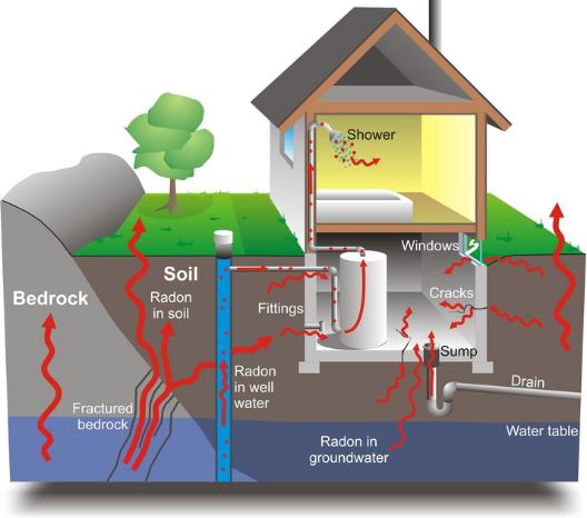 Как защититься от воздействия радона: рекомендации для тех, кто строит частный дом