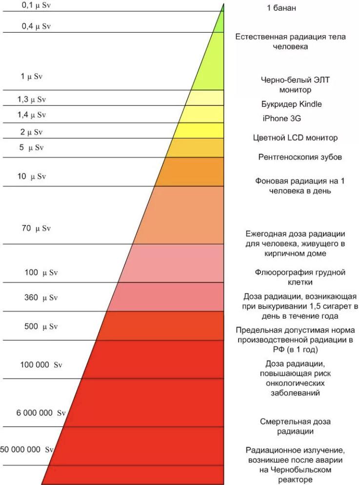 Типы и источники радиоактивного излучения