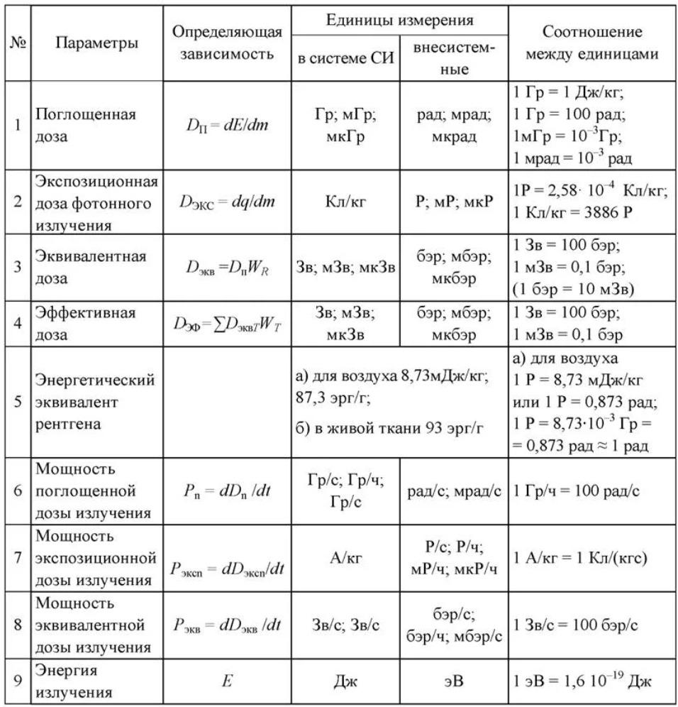 Единицы измерения радиации