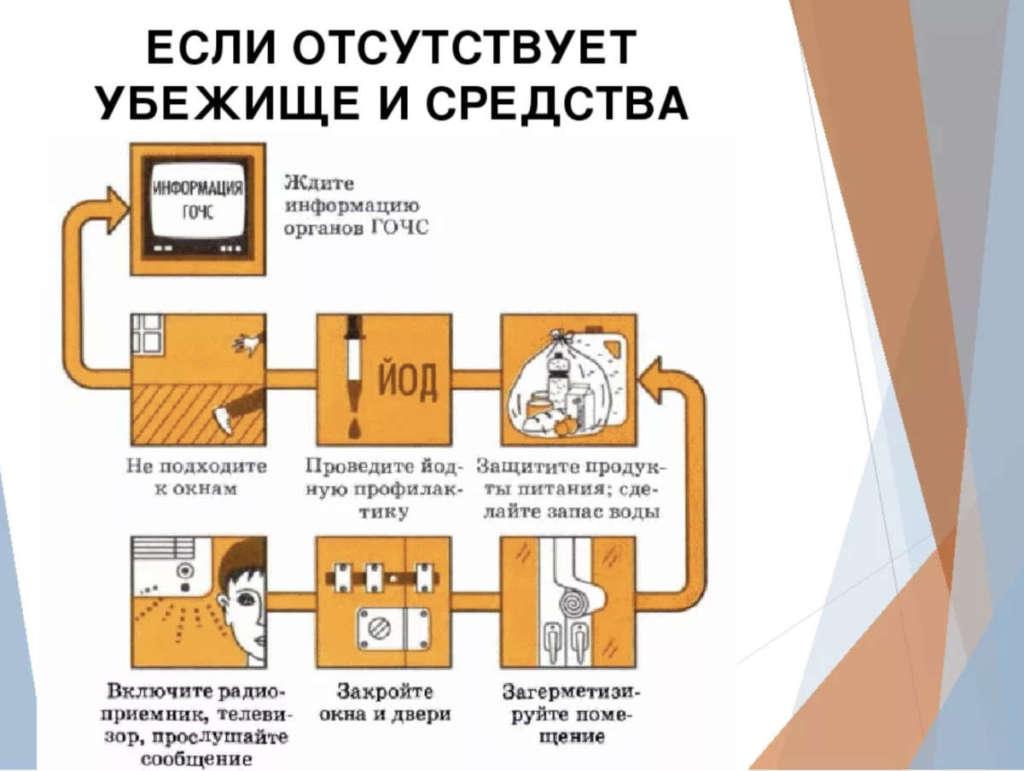 Правила поведения населения в случае аварии и радиоактивном загрязнении