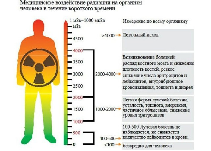 Какая радиация опасна