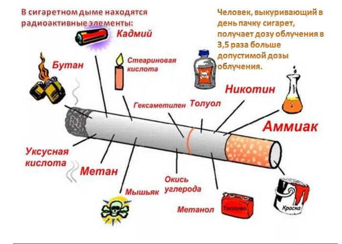 Радиация в сигаретах