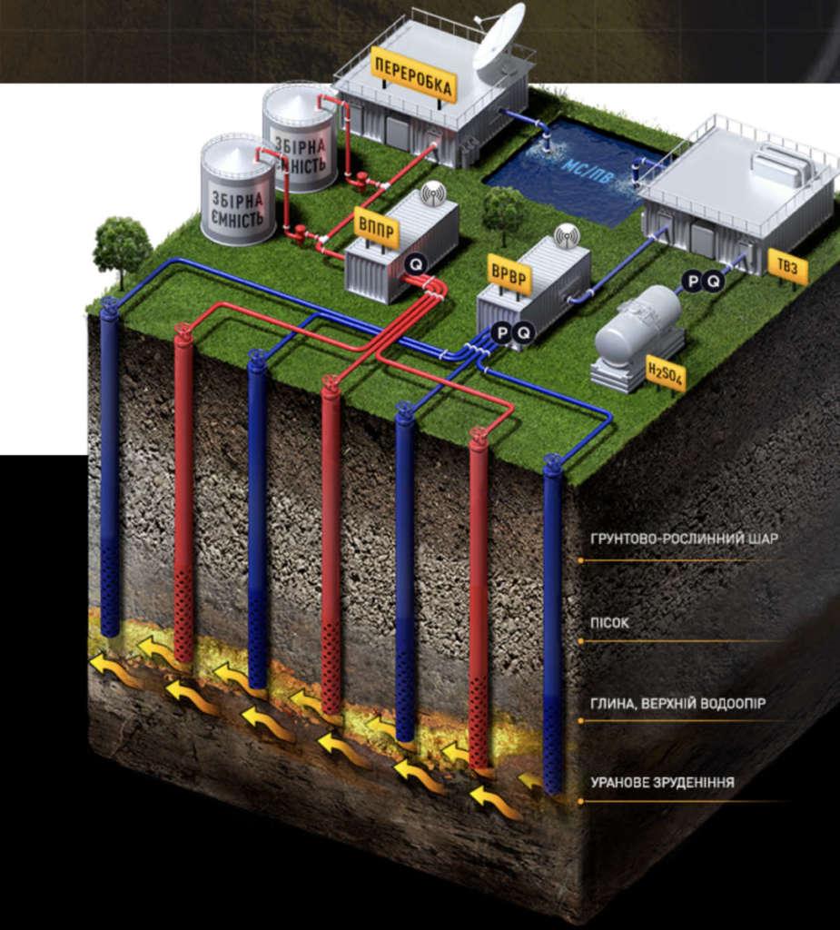 Как добывают урановое топливо