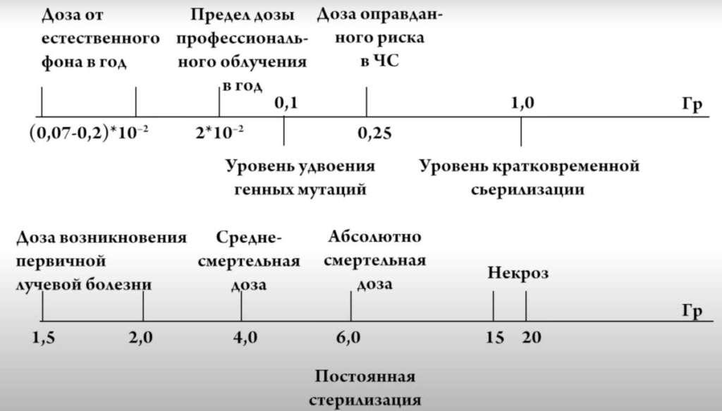 Облучение большой дозой радиации