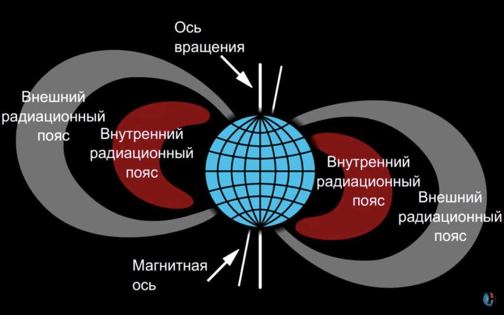 Радиация вокруг земли