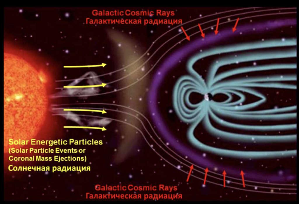 Солнечная и галактическая радиация